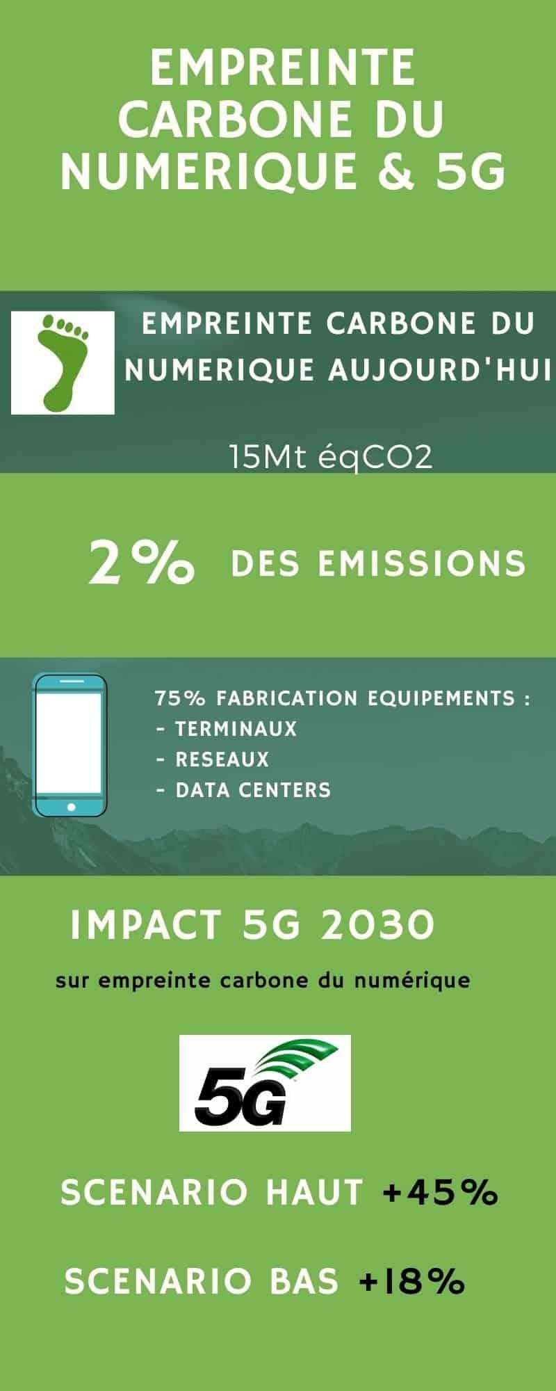 5G et empreinte carbone du numérique