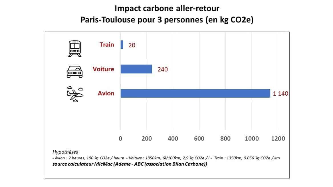 bilan carbone aller retour Paris Toulouse