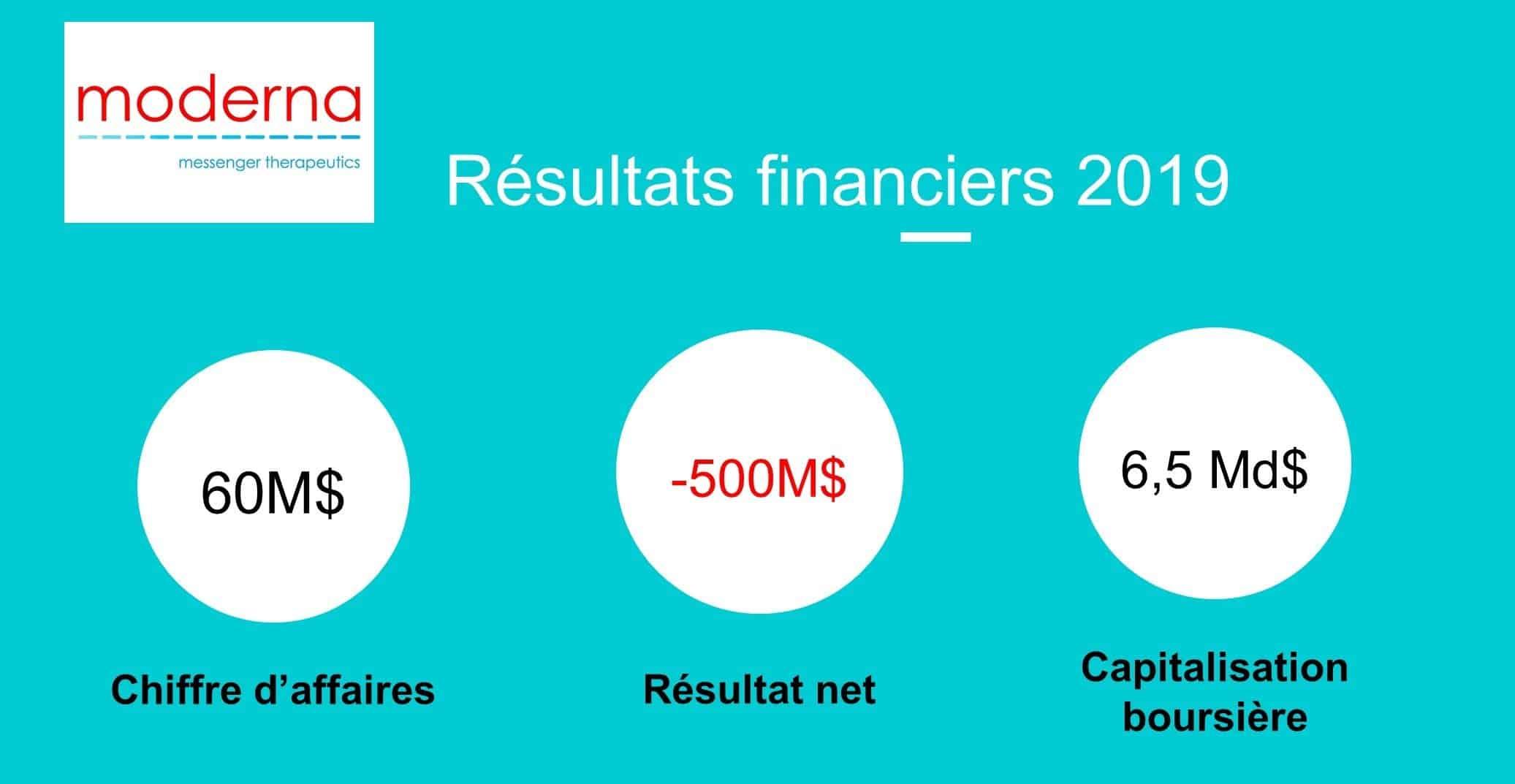 Moderna résultats financiers 2019