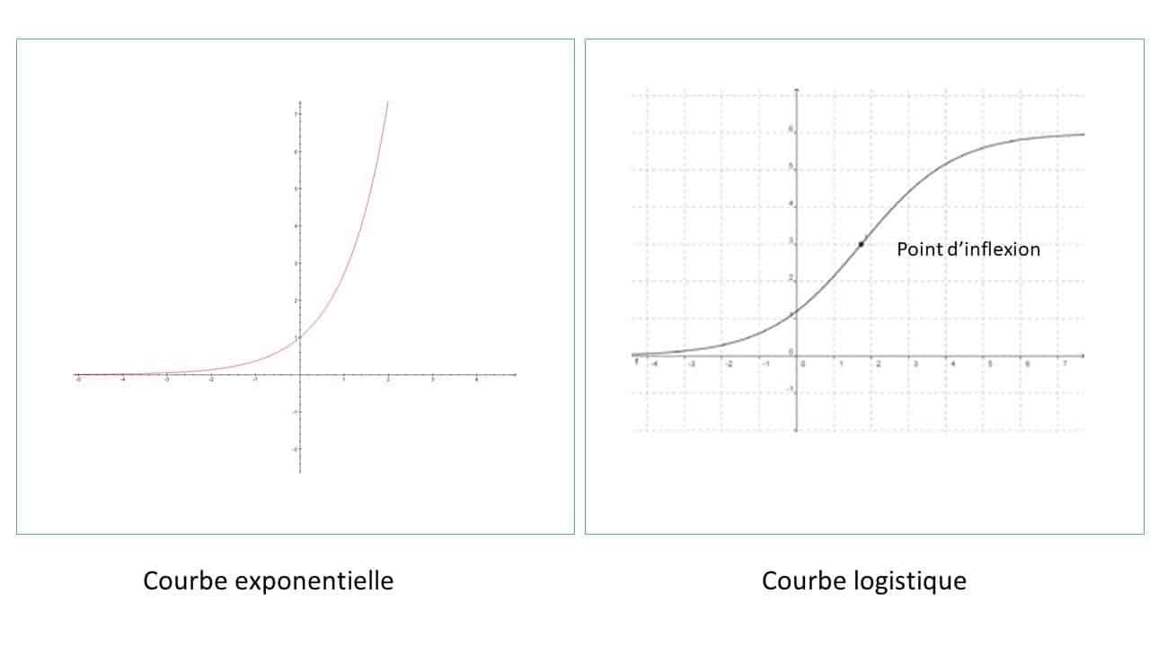 coronavirus exponentiel