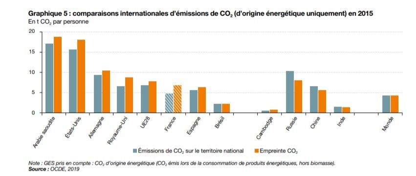 émission CO2 par habitant par pays