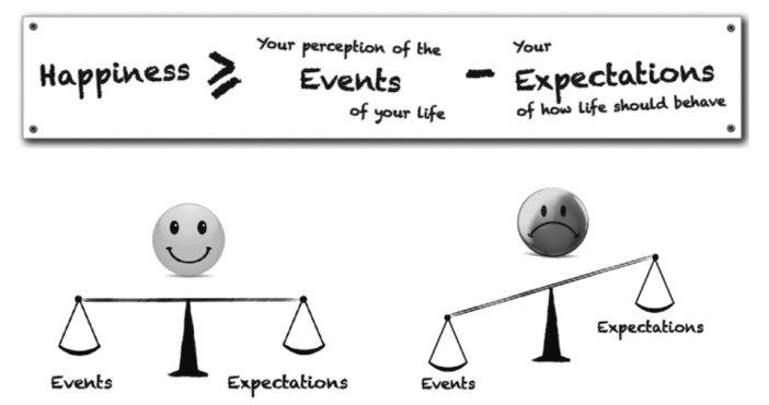équation du bonheur