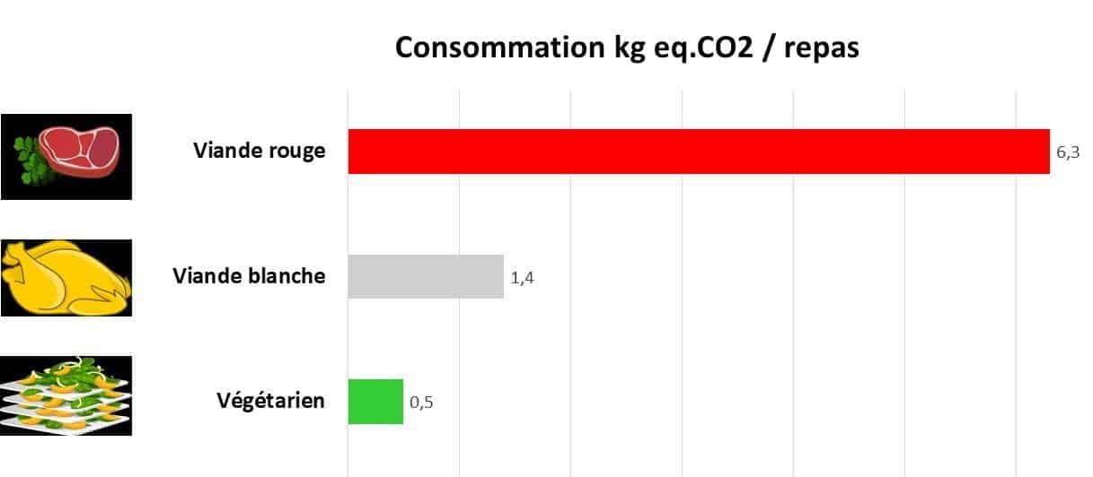 émission gaz à effet de serre par type de repas