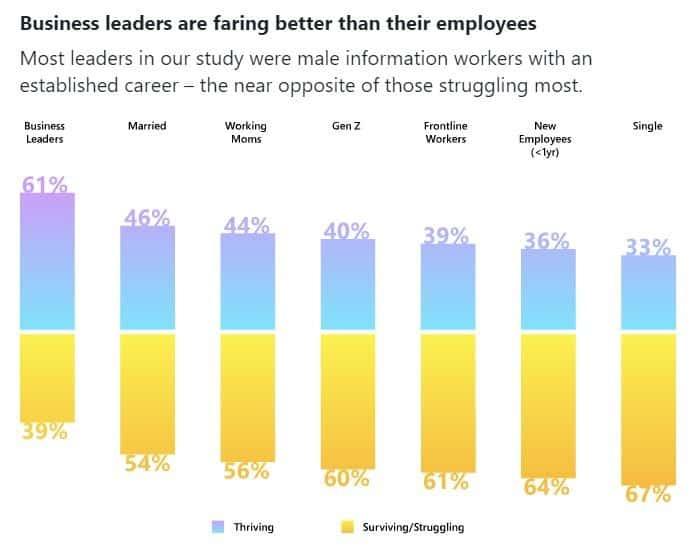 élétravail leader vs employé étude Microsoft